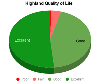 2018 Survey Quality of Life