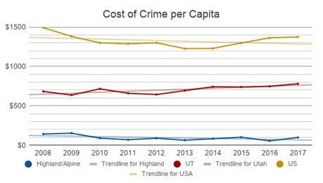 2019-01 Cost of Crime per Capita