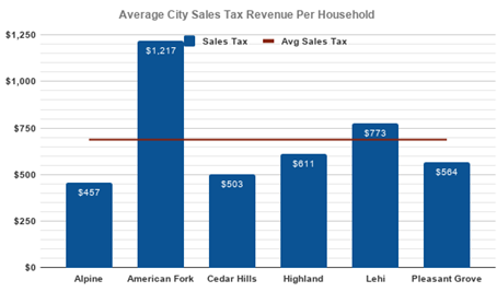 2019 Budget Average City Sales Tax Revenue Per Household