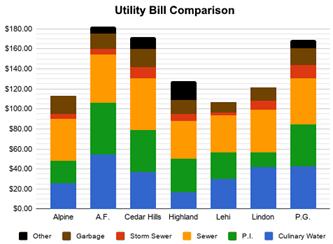 2019-05-15 Utility Rate Comparison Detail
